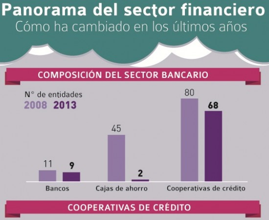 Panorama del sector financiero